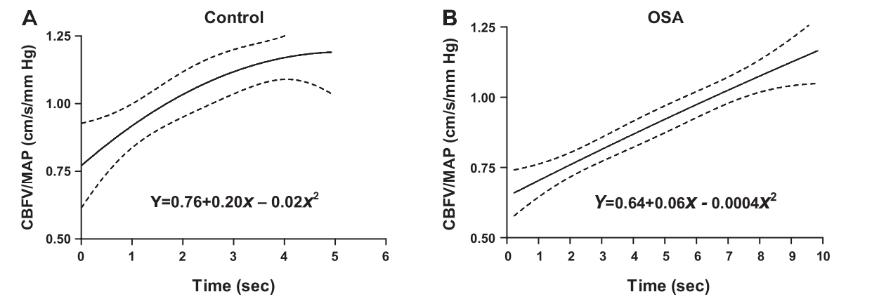 Figure 1: Rate of change of vascular conductance in response to orthostatic hypotension as a measure of cerebral autoregulation. The OSA patients (B) had significantly lower compensatory rate (the slope of CBFV/MAP/time) (P<0.05) and longer time course than the control (A).